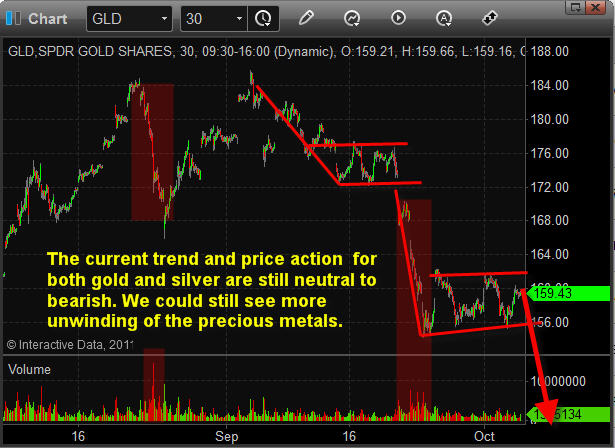 Gold ETF Trading Newsletter