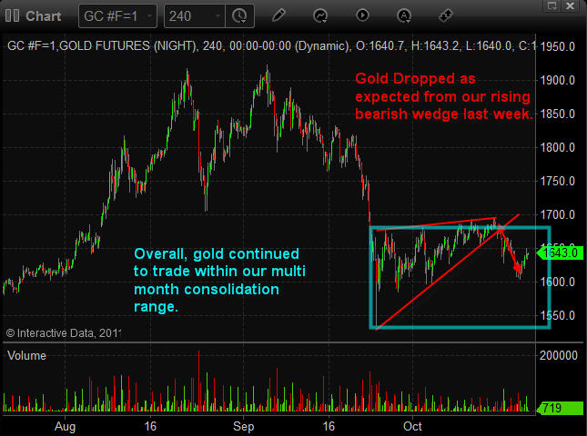 How To Trade Gold