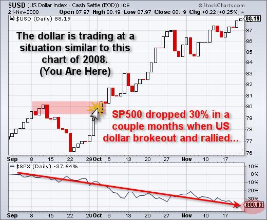Dollar ETF Trading