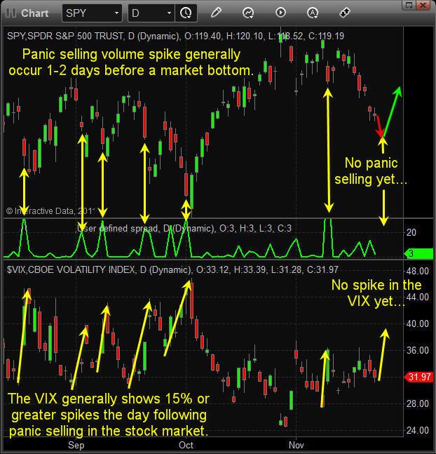 Market Sentiment Trading