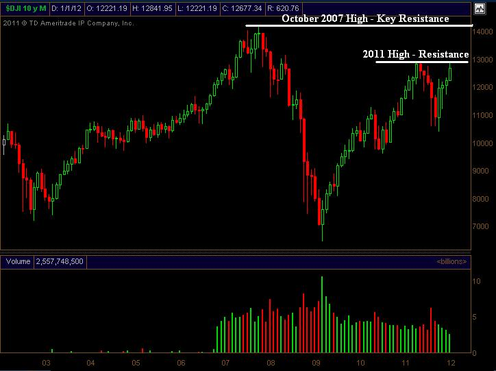 Dow trading signals