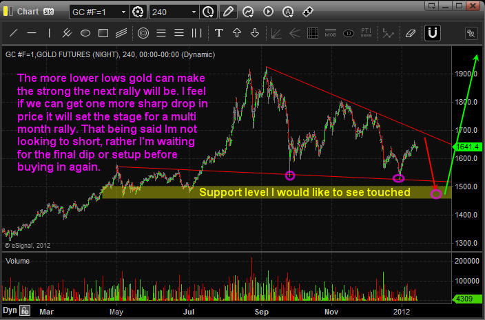Gold Trading Newsletter Forecast