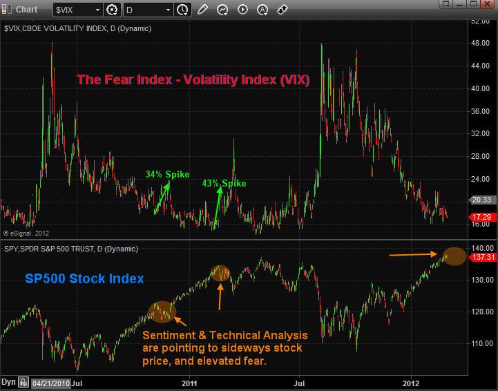 VIX Volatility Index Trading