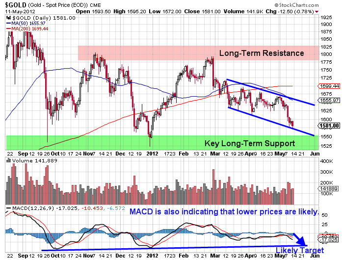 Gold Trading Video Chart