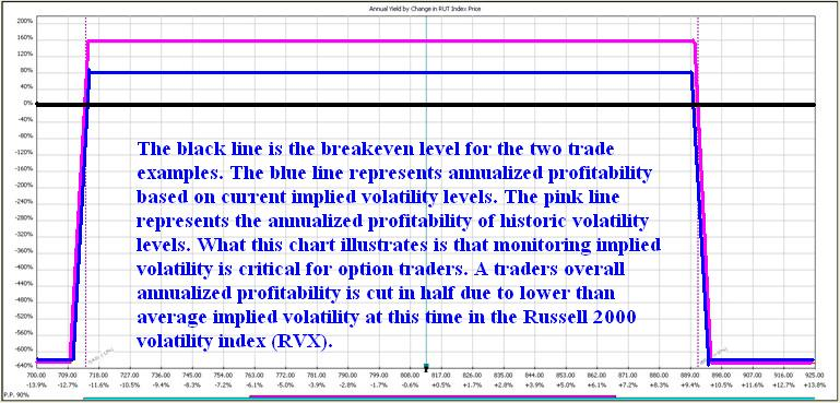 Implied Volatility P&L Graph
