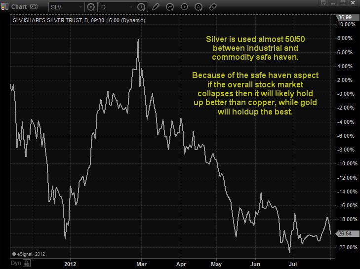 SLV ETF Trading