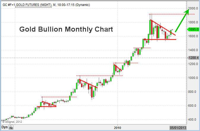 Gold Bullion Trading