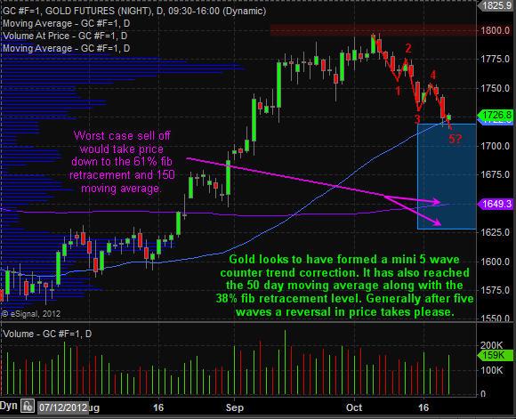 Spot Gold Bullion Investing