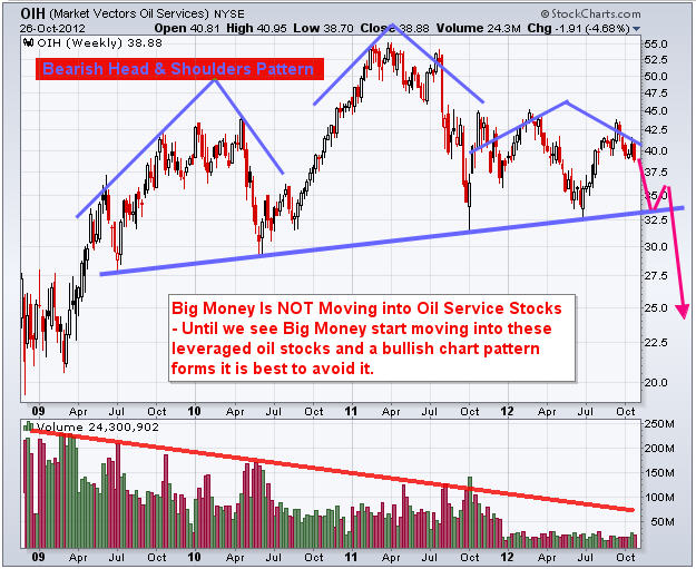 Oil Stocks Weekly