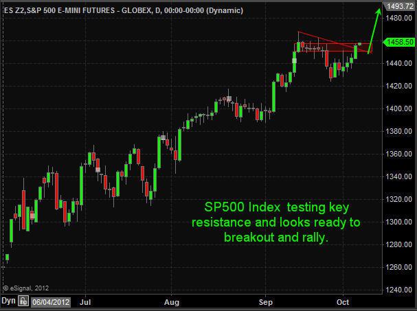 SP500 Futures Trading
