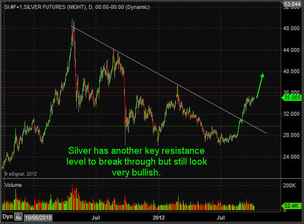 Silver Futures Trading