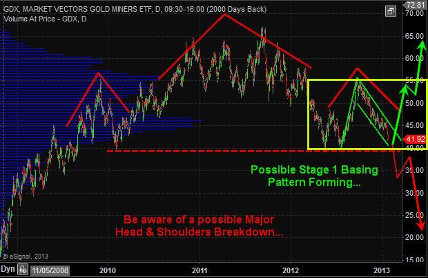 GDX - Gold Miner ETF Trading