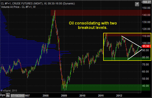 Oil Investing