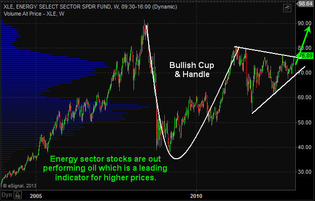 XLE Energy Stock Trading