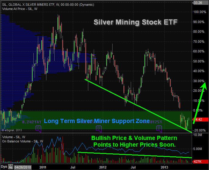 SilverMiningStocksETF