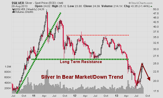 silveroverbought