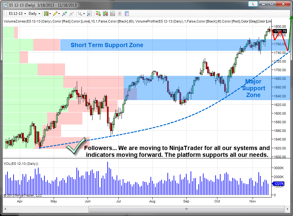 NinjaTrader Platform for Automated Trading Systems & Charting
