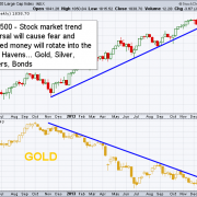 Gold Market Traders - Newsletter