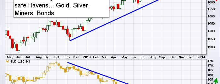 Gold Market Traders - Newsletter