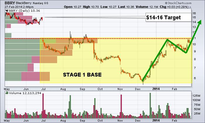 bbry - Tech Stock Trading