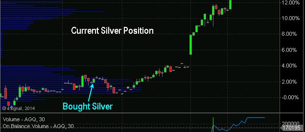 Silver forecast ETF Trade