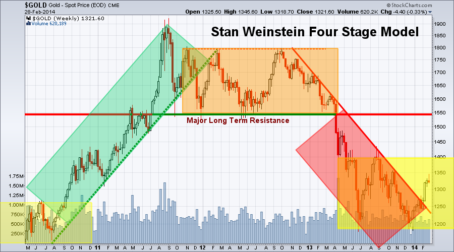 Stan Weinstein ETF Newsletter