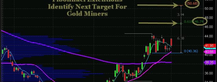 gold-forecast-gold-stocks