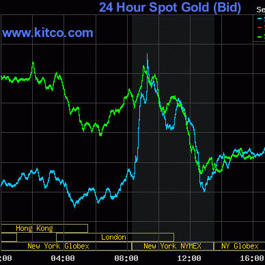 Day Trading Gold