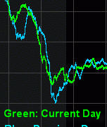 Gold Day Trading