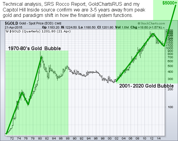 Gold Price Chart Long Term Bullish Patterns
