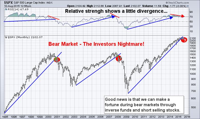 bearmarket-chart
