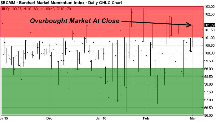 overbought2