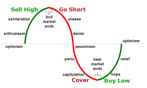 Forex market cycles