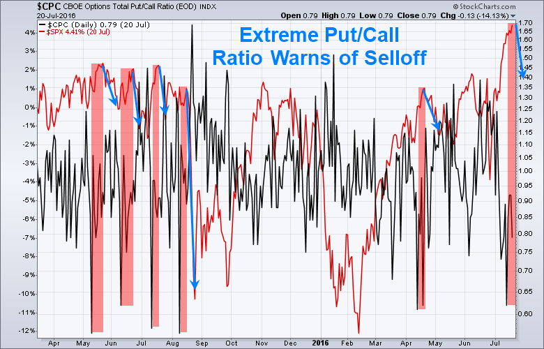 VIX, Fear/Greed Index Signal Impending Market Crash