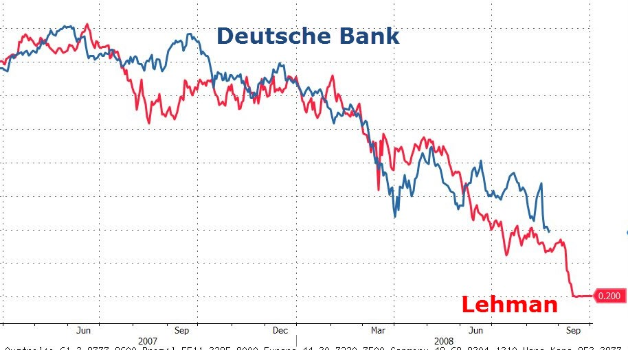 Deutsche Bank Share Price Outlook
