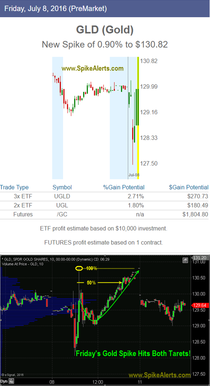 Gld Stock Quote Gld Stock After Hours  Forex Trading