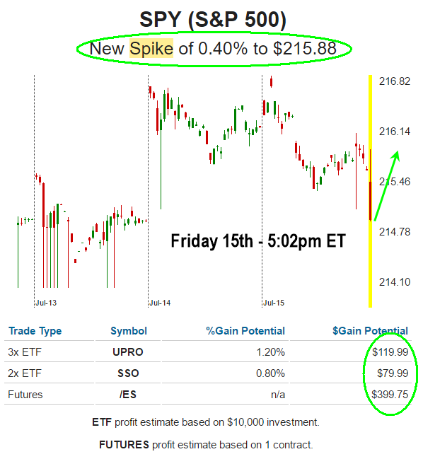 SPY Spike Alert Triggered! - ETF Forecasts, Swing Trades