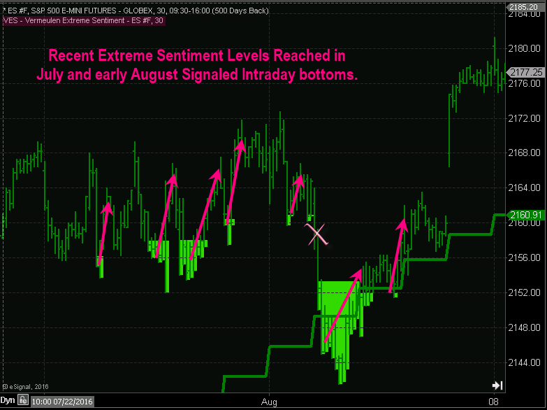 Intraday-bottoms-recent