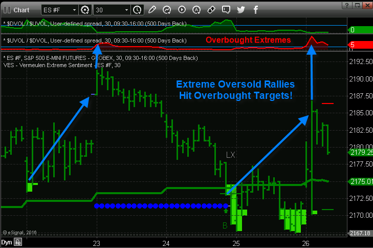 oversold extremes