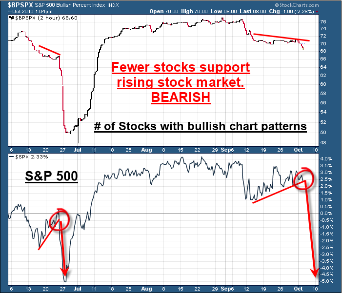 support-is-falling