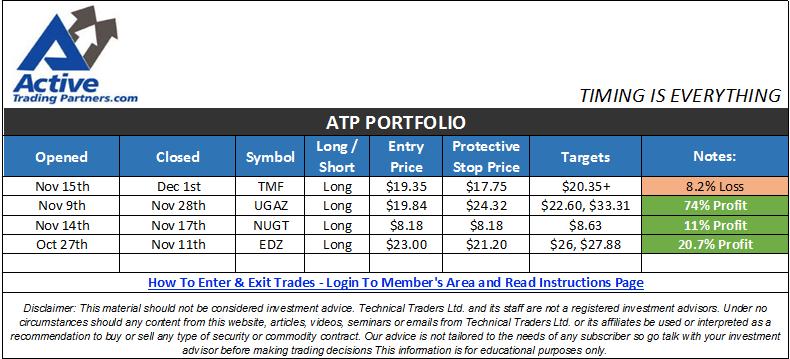 ATP-Perf-Nov