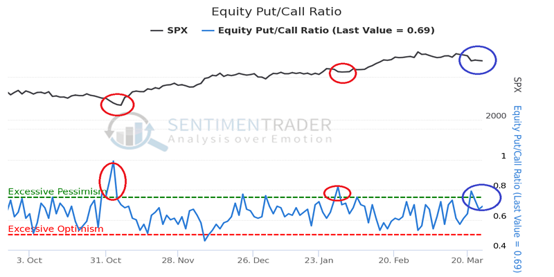 EquityPutCallRatio