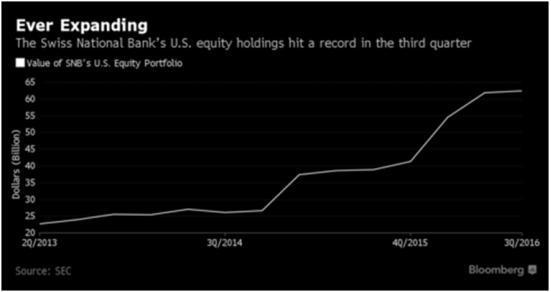 SNB_USEquityHolding
