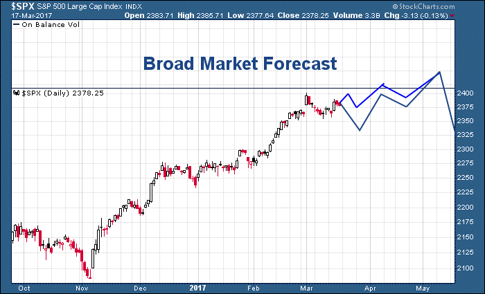 USBroadMarketForecast