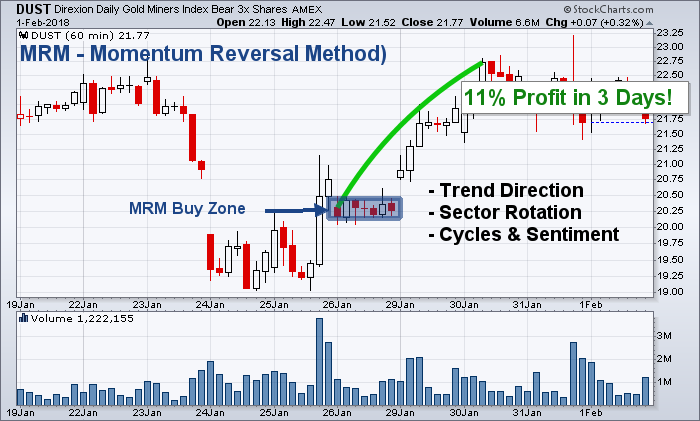 Perfect technical reversal setup with strong momentum.