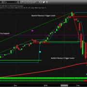Chart_18-02-16_SSO_FIB_D