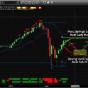 Chart_18-02-19_ES_Rotation