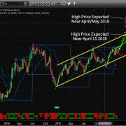 Chart_18-02-22_GOLD_Breakout