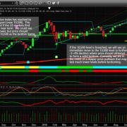 Chart_18-10-11_TRAN_W_Fib