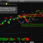 Chart_18-10-21_ADL_QQQ_W